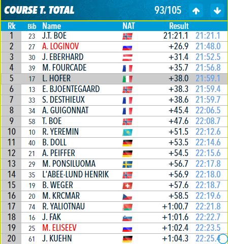 Биатлон мужской спринт 20.12.2018: результат кто победил, видео гонки, статистика, комментарии