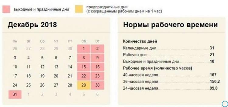 31 декабря работаем или нет: рабочий или выходной в России официально, как работаем в декабре 2018