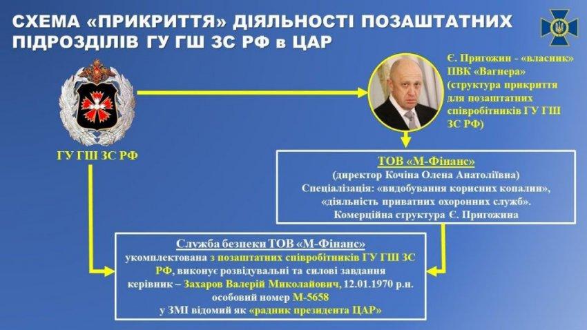 СБУ обнародовала имена иностранных наемников «ЧВК Вагнера»