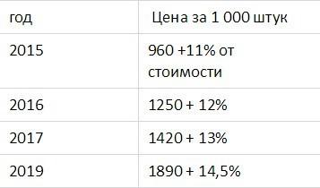 С 1 января 2019 выросли тарифы ЖКХ, ставка НДС и акцизы на табак