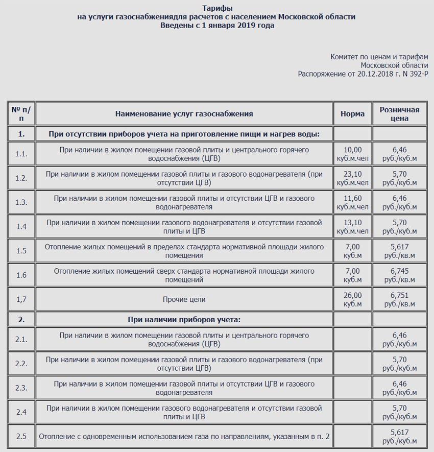 Тарифы на газ с 1 января 2019 года в Московской области для населения