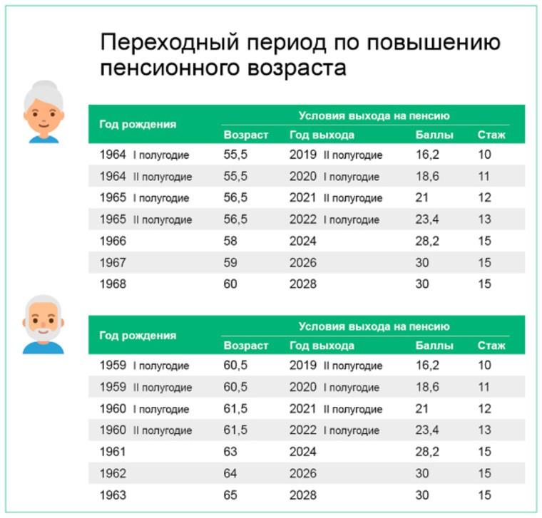 Пенсионная реформа в России с 1 января 2019 года, последние новости