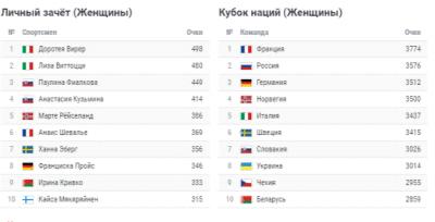Кубок мира по биатлону 2018-2019: женский спринт - прогноз
