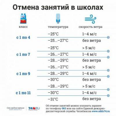 Занятия в школах Челябинска 25 января отменять не будут
