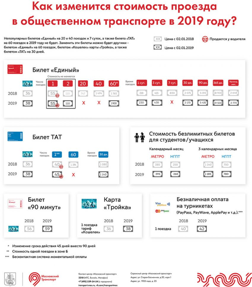 Стоимость проезда в наземном транспорте Москвы с 1 января 2019