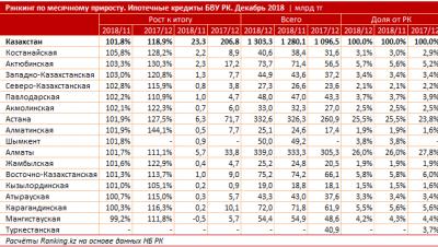 Объем ипотечных кредитов в Казахстане за год вырос на 19%