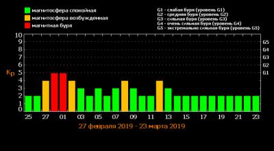 Составлено расписание магнитных бурь в марте