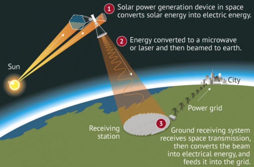 Китай построит первую космическую электростанцию