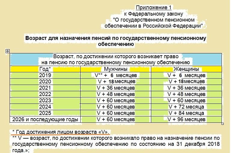 Пенсионный возраст в России с 2019 года: полная информация и таблица