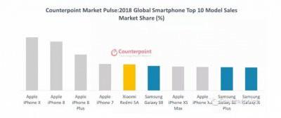 Топ-10 самых продаваемых смартфонов в мире в 2018 году