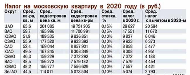 Налог на недвижимость с 2020 года