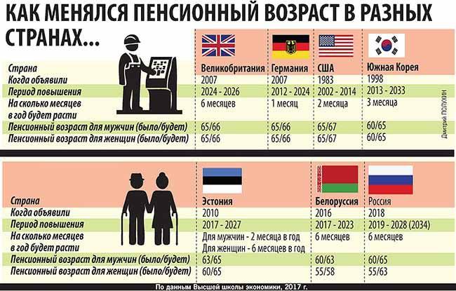 Какая будет пенсия в 2020 году?