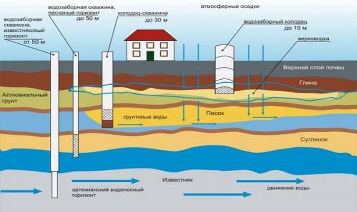 С 2020 года подземные воды станут платными