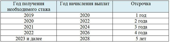 ПФР рассказал, как будут назначаться пенсии в 2019 году