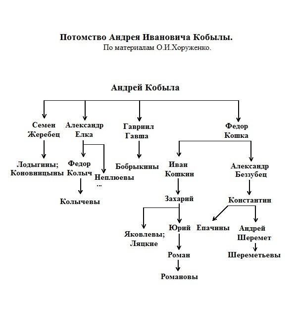 Романовы, Колычевы, Шереметевы. Искажённая схема родословия.