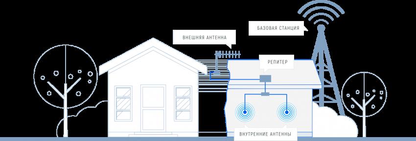 Усиление сигнала сотовой связи возможно с репитером