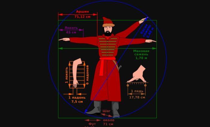 Верста, аршин и сажень: происхождение подобных мер длины и чему они равны