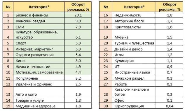 Русскоязычные Telegram-каналы держат первенство по объему рекламы в 10 лидирующих категориях