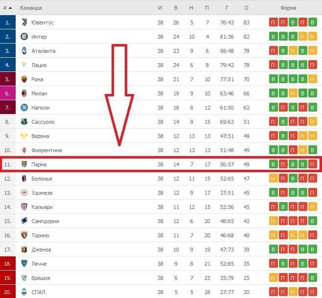 Почему футбольный клуб Парма из успешного клуба превратились в аутсайдеров?