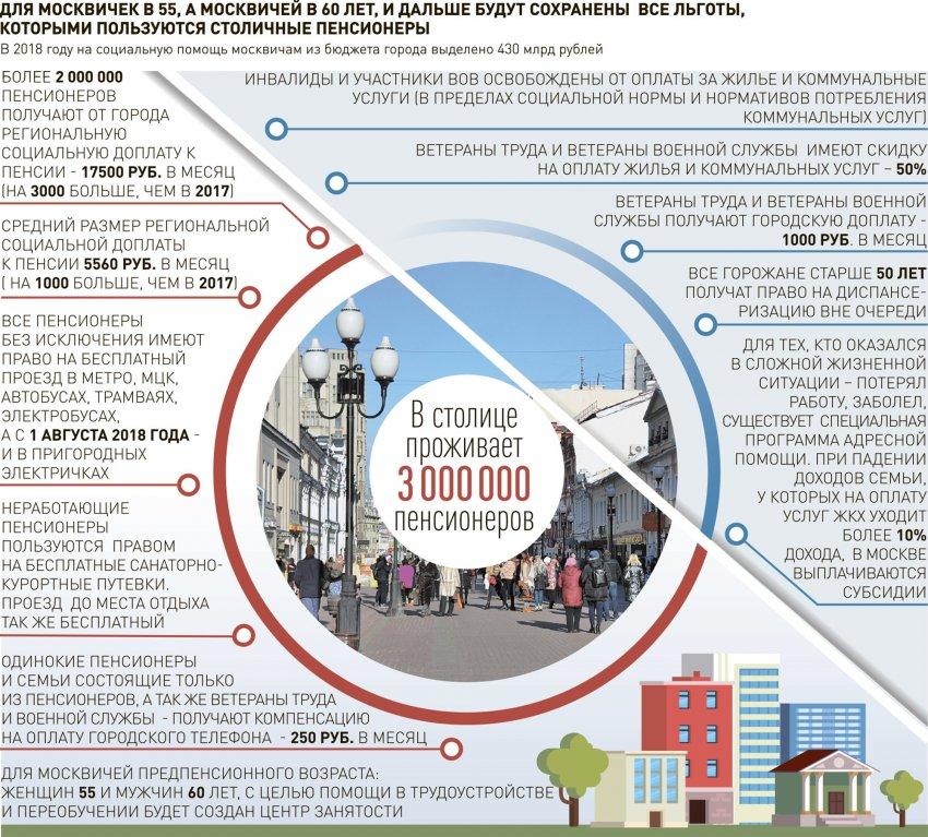 Какие льготы предоставляются предпенсионерам в Москве в 2021 году