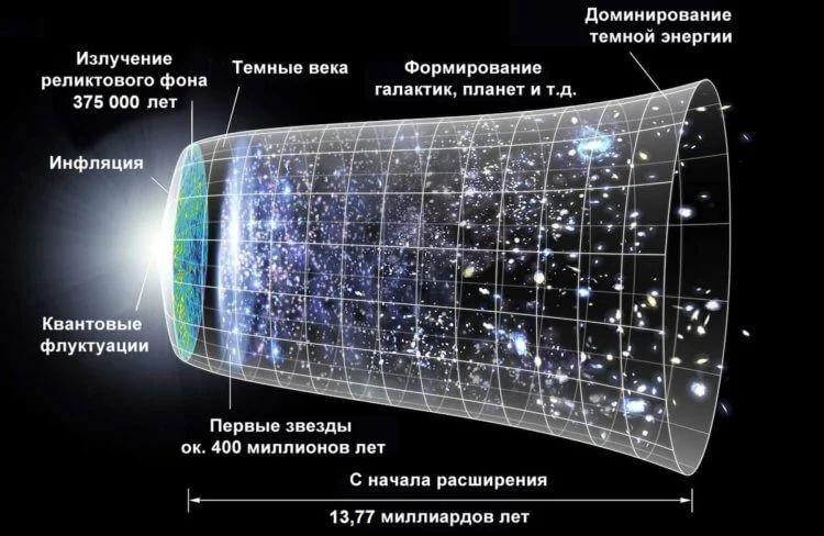 Существуют ли параллельные миры?